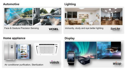Four application solutions applying the world's first LED technologies of Seoul Semiconductor and Seoul Viosys (Graphic: Business Wire)