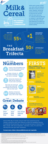 In honor of National Milk Day, General Mills and got milk? are sharing some fun facts on how this dynamic duo delivers a winning combination.