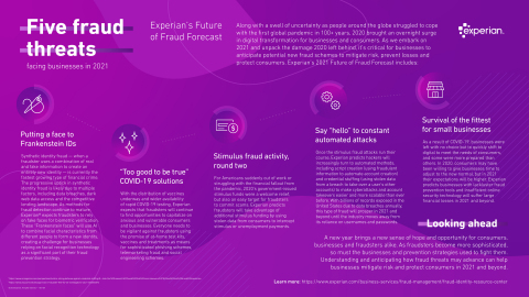 Experian's 2021 Future of Fraud Forecast (Graphic: Business Wire)