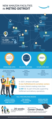 New Amazon facilities in Metro Detroit. (Graphic: Business Wire)