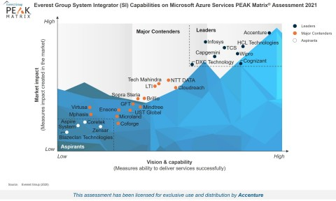 Everest Group System Integrator on Microsoft Azure Services PEAK Matrix Assessment 2021 (Graphic: Business Wire)