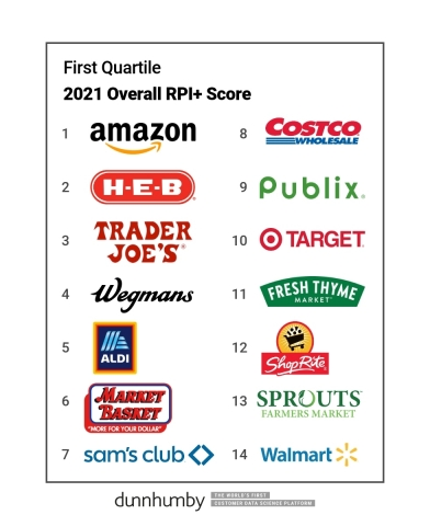 Based on a survey of more than 10,000 U.S. consumers, these U.S. food retailers ranked highest in the 2021 dunnhumby Retailer Preference Index+ for grocery. (Graphic: Business Wire)