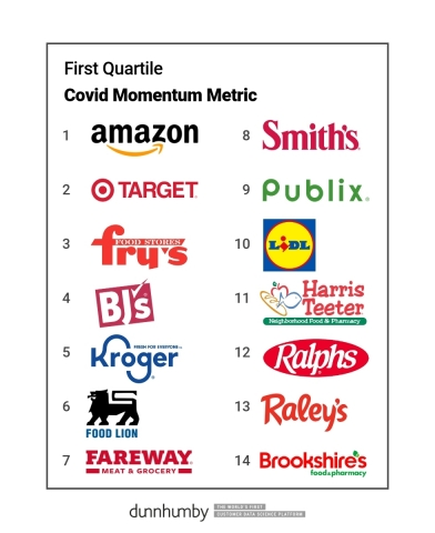 These top U.S. food retailers scored highest on the Covid Momentum Metric in the 2021 dunnhumby Retailer Preference Index, gaining the most market momentum since the start of the pandemic. (Graphic: Business Wire)