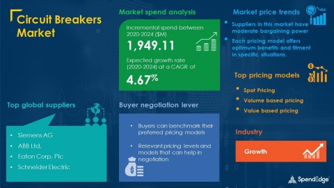 SpendEdge has announced the release of its Global Circuit Breakers Market Procurement Intelligence Report (Graphic: Business Wires)