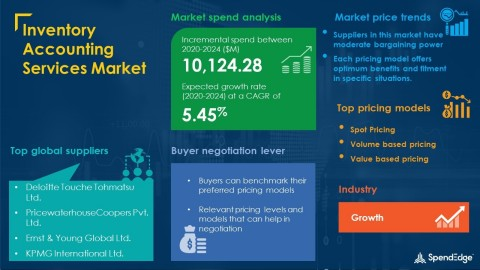 SpendEdge has announced the release of its Global Inventory Accounting Services Market Procurement Intelligence Report (Graphic: Business Wire)
