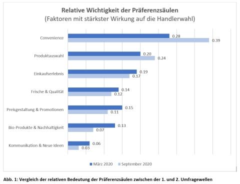 Abb. 1: Vergleich der relativen Bedeutung der Präferenzsäulen zwischen der 1. und 2. Umfragewellen