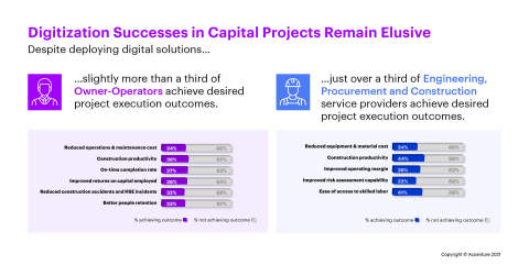 Digitization successes in capital projects remain elusive (Graphic: Business Wire)