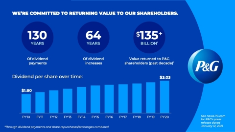 P&G is committed to returning value to shareholders. (Photo: Business Wire)