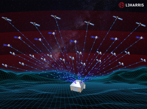 L3Harris developed a Multi-Band Multi-Mission (MBMM) phased array ground antenna system and integrated it with the Space Force's Satellite Communication Network system in order to demonstrate multiple simultaneous satellite contacts. (Graphic: Business Wire)