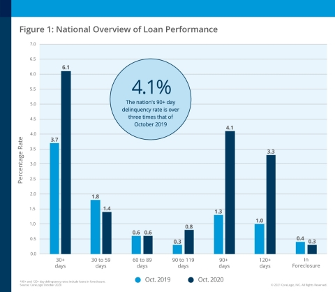 CoreLogic National Overview of Mortgage Loan Performance, featuring October 2020 Data (Graphic: Business Wire)