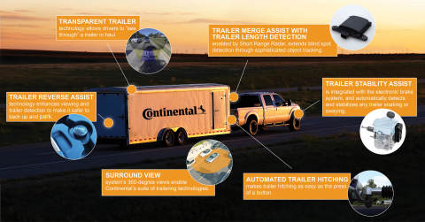 Continental's complete trailering portfolio offers solutions to make driving and maneuvering a trailer safer and more efficient. (Photo: Business Wire)