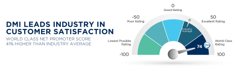 With a world-class net promoter score of 74, DMI leads industry in customer satisfaction against an industry average net promoter score of 31. (Graphic: Business Wire)