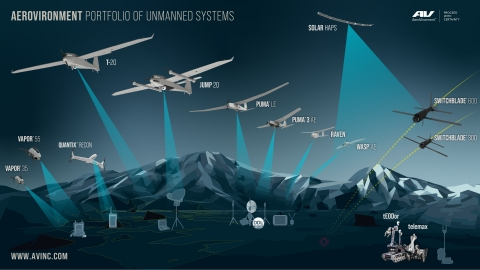 AeroVironment Expands its Portfolio of Unmanned Systems with Arcturus UAV (Graphic Business Wire)