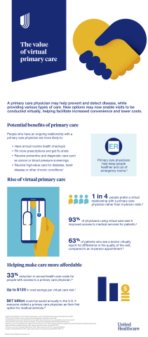 Access to primary care may help prevent and detect disease, with a simpler and more convenient option now making it possible for eligible UnitedHealthcare members to virtually establish an ongoing relationship with this type of medical provider. Source: UnitedHealthcare