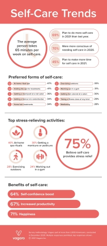 A new survey reveals what Americans consider to be self-care and their sentiments toward it. (Graphic: Business Wire)