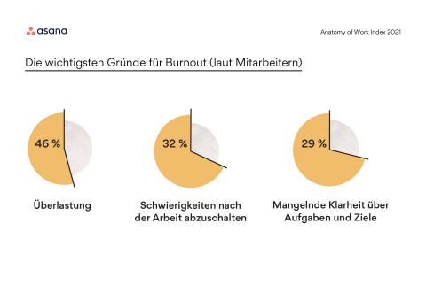 Asanas globaler jährlicher Bericht stellte fest, dass 7 von 10 Angestellten sich 2020 nahe einem Burnout fühlten. (Graphic: Business Wire)