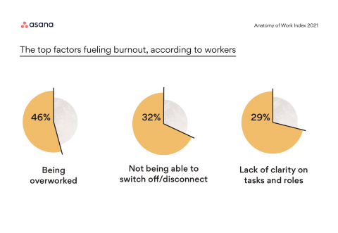 Asana's annual report reveals that 7 in 10 workers experienced burnout in 2020. (Graphic: Business Wire)
