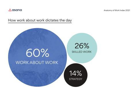 Peu importe le secteur ou la taille de l'entreprise, 60% de leur temps est perdu sur du « work about work » : le temps passé à chercher des informations, passer d'une application à l'autre, consulter ses e-mails ou tenir des réunions de suivi.