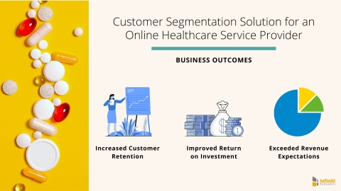 Customer Segmentation Solution for an Online Healthcare Service Provider: Business Outcomes (Graphic: Business Wire)