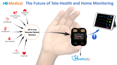 HealthyU™, the World's First Intelligent All-in-one Remote Patient Monitor for Telehealth and Wellness. HD Medical Inc.'s HealthyU™ is an at-home monitoring device that addresses the ongoing challenges of remote Telehealth, Cardiac Care, and Wellness during the pandemic and beyond. (Graphic: Business Wire)