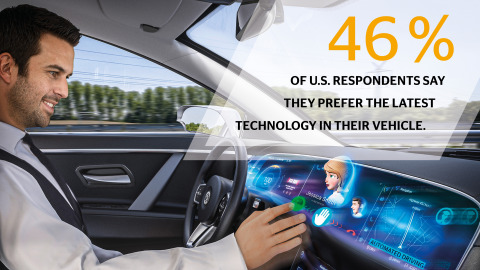 Continental Mobility Study: 46 percent of U.S. respondents say they prefer the latest technology in their vehicle, while 32 percent are eagerly awaiting automated driving features – a slight increase from 2018. (Photo: Business Wire)