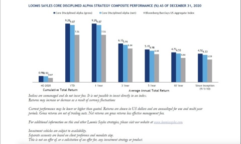 Loomis Sayles Core Disciplined Alpha Strategy Composite Performance (%) as of December 31, 2020 (Photo: Business Wire)