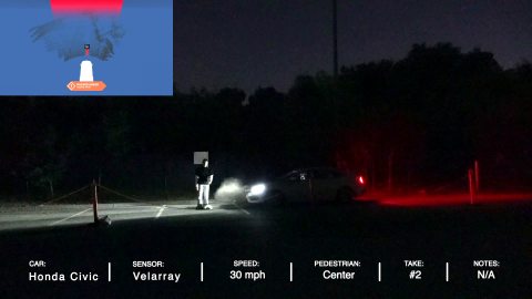 In nighttime pedestrian automatic emergency braking (PAEB) testing conducted by Velodyne Lidar, Velodyne's PAEB system that uses the Velarray sensor and Vella™ software avoided a crash in every situation tested. (Photo: Velodyne Lidar, Inc.)