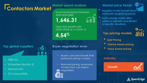 SpendEdge has announced the release of its Global Contactors Market Procurement Intelligence Report (Graphic: Business Wire)