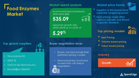 SpendEdge has announced the release of its Global Food Enzymes Market Procurement Intelligence Report (Graphic: Business Wire)