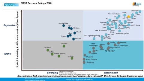 LTTS rated as a Global Leader in ER&D Services in Zinnov Zones 2020. (Graphic: Zinnov)