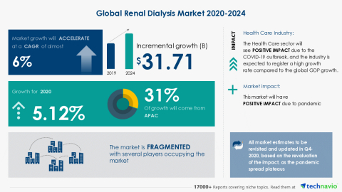 Technavio has announced its latest market research report titled Global Renal Dialysis Market 2020-2024 (Graphic: Business Wire).