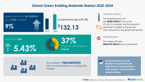 Technavio has announced its latest market research report titled Global Green Building Materials Market 2020-2024 (Graphic: Business Wire).