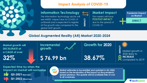 Technavio has announced its latest market research report titled Global Augmented Reality (AR) Market 2020-2024 (Graphic: Business Wire)