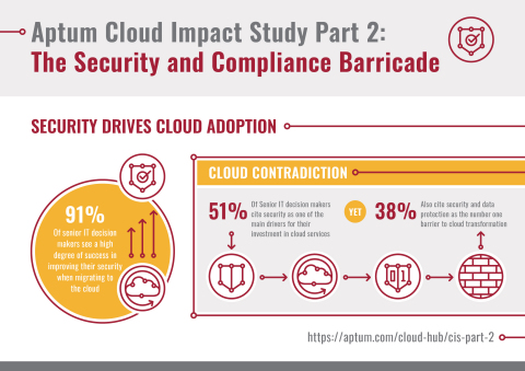 Aptum Cloud Impact Study Pt 2.: The Security and Compliance Barricade (Graphic: Business Wire)