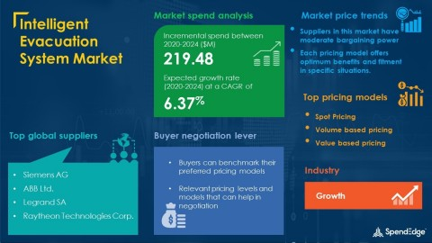 SpendEdge has announced the release of its Global Intelligent Evacuation System Market Procurement Intelligence Report (Graphic: Business Wire)