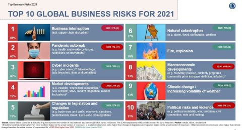 Allianz Risk Barometer reveals 2021's leading global business risks (Graphic: Business Wire)