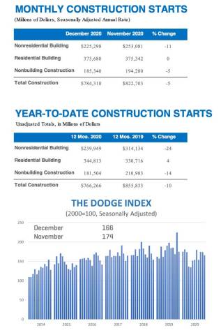December Construction Starts (Graphic: Business Wire)