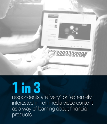1 in 3 respondents are interested in video content as a way to learn about financial products, according to the Retail Banking Services' Paradigm Shift research report by PYMNTS and SundaySky. (Graphic: Business Wire)