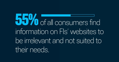 More than half of consumers find it difficult to locate relevant information on their banks' websites, according to new PYMNTS and SundaySky research. (Graphic: Business Wire)