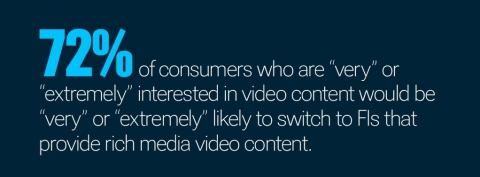 72% of consumers would be very likely to switch to FIs that provide video content, according to new PYMNTS and SundaySky research. (Graphic: Business Wire)