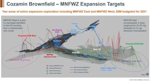 Figure 1 - Two areas of active expansion exploration at Cozamin including MNFWZ West and MNFWZ East (Photo: Business Wire)