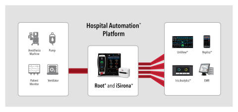 Masimo iSirona™ and the Hospital Automation™ Platform (Graphic: Business Wire)