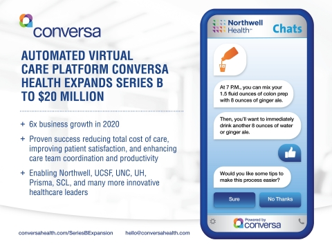 Automated virtual care platform Conversa Health is expanding its Series B to $20 million after its platform grew sixfold in 2020. (Graphic: Business Wire)