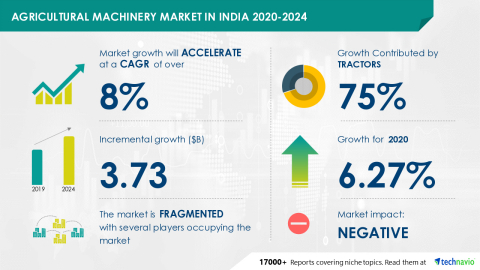 Technavio has announced its latest market research report titled Agricultural Machinery Market in India 2020-2024 (Graphic: Business Wire).