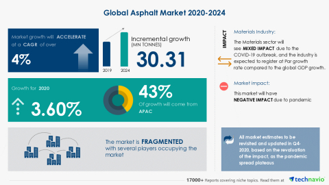 Technavio has announced its latest market research report titled Global Asphalt Market 2020-2024 (Graphic: Business Wire)