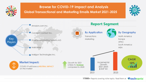 Technavio has announced its latest market research report titled Global Transactional and Marketing Emails Market 2021-2025 (Graphic: Business Wire)