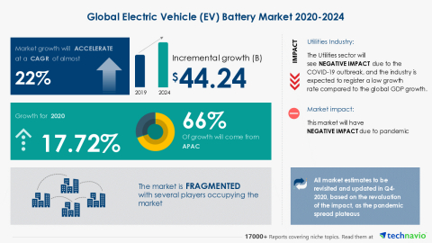 Technavio has announced its latest market research report titled Global Electric Vehicle (EV) Battery Market 2020-2024