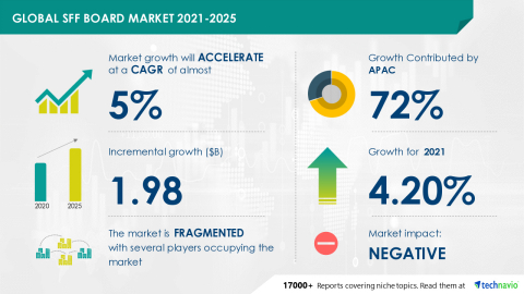 Technavio has announced its latest market research report titled Global SFF Board Market 2021-2025 (Graphic: Business Wire)