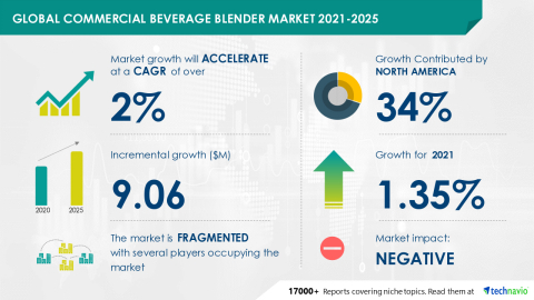 Technavio has announced its latest market research report titled Global Commercial Beverage Blender Market 2021-2025 (Graphic: Business Wire)