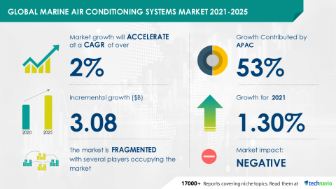 Technavio has announced the latest market research report titled Global Marine Air Conditioning Systems Market 2021-2025 (Graphic: Business Wire)